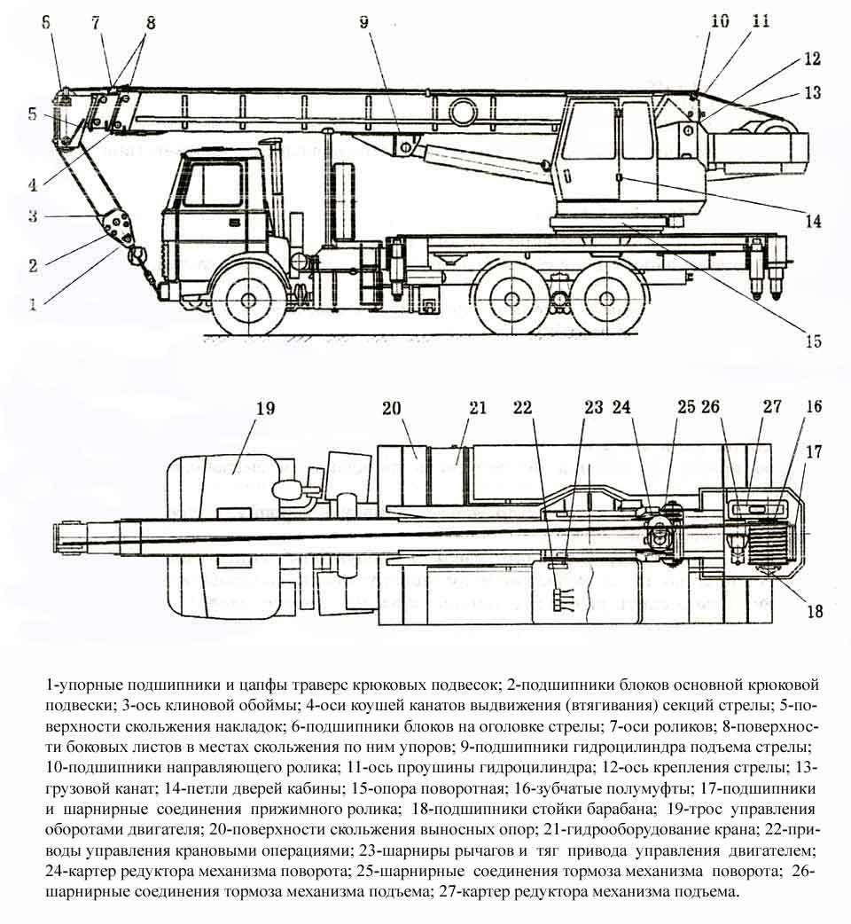 Инструкция По Охране Труда Для Машиниста Крана Манипулятора